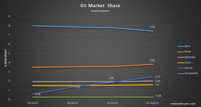 windows-10-market-share