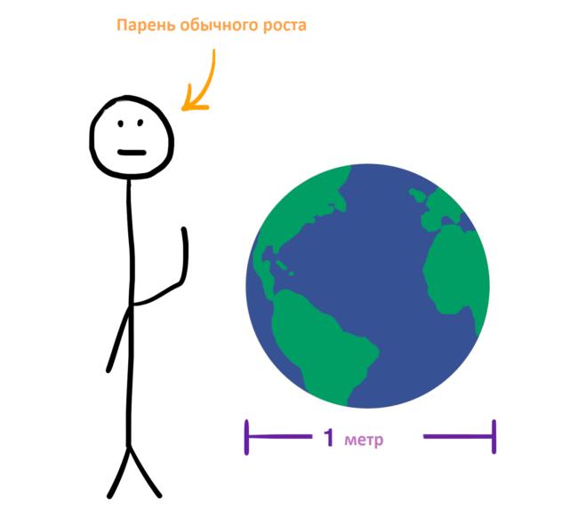 Метровая Земля