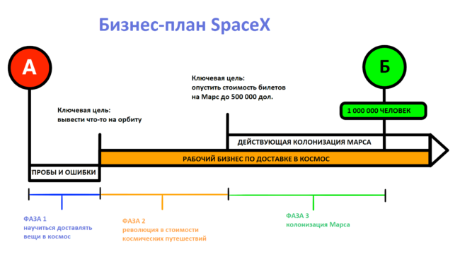 SpaceX-Business-Plan-2