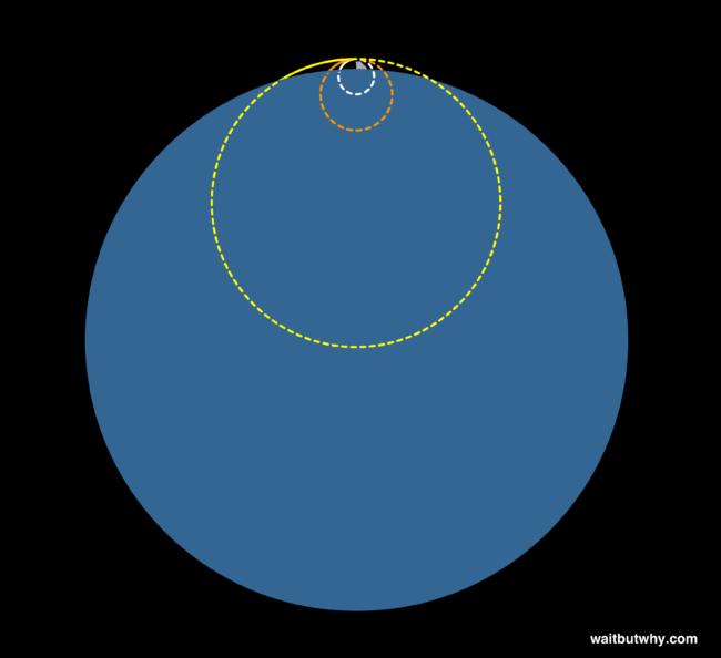 orbit5