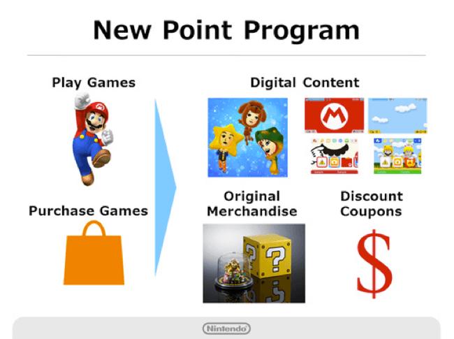 Nintendo рассказала о своих планах на ближайшее будущее