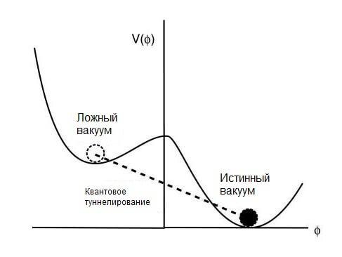 Метастабильный вакуум
