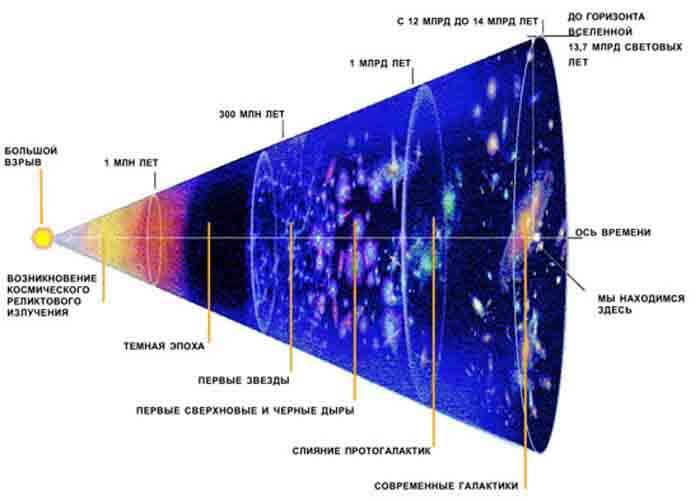 Теории большого взрыва реферат 7170