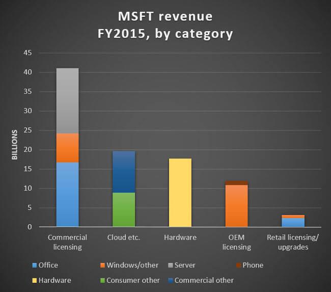 Выручка Microsoft по категориям в 2015 финансовом году