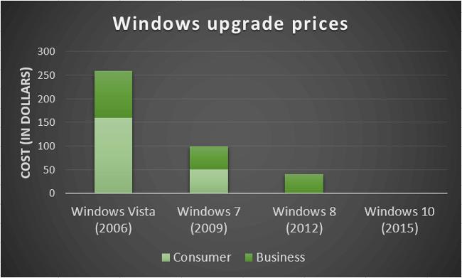Цена обновлений Windows при их выходе