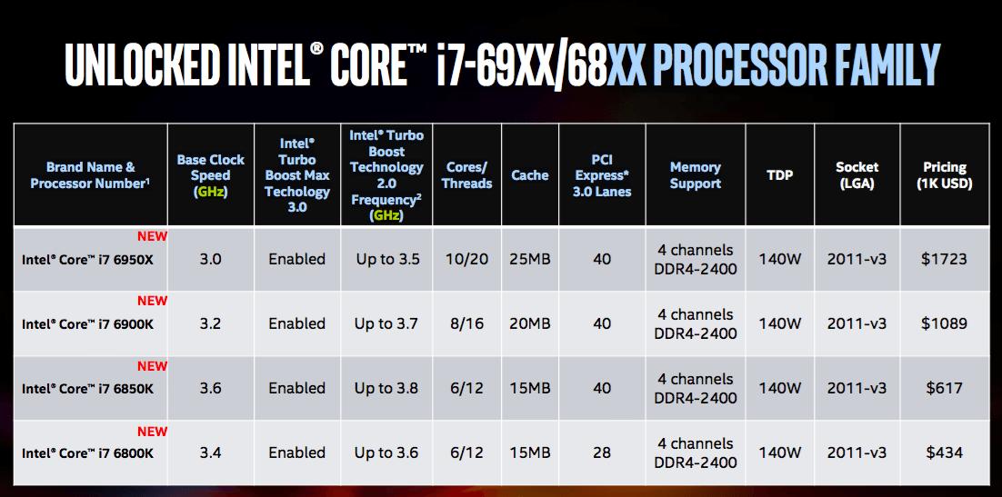 Intel представила первый 10-ядерный процессор для настольных компьютеров