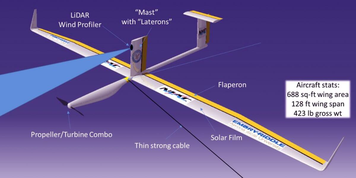 cheap-gliders-to-replace-satellites