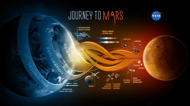Как продвигается подготовка марсианской миссии NASA