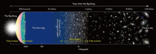 Ученые нашли кислород в галактике, расположенной в 13 миллиардах световых лет о нас (4 фото + видео)