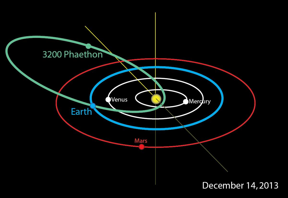 phaethon-orbit-121413-01