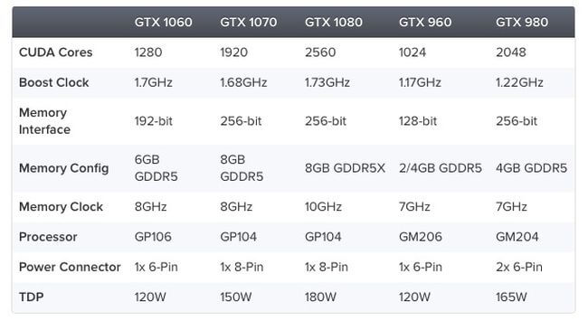 NVIDIA представила бюджетную видеокарту GTX 1060 за 250 долларов