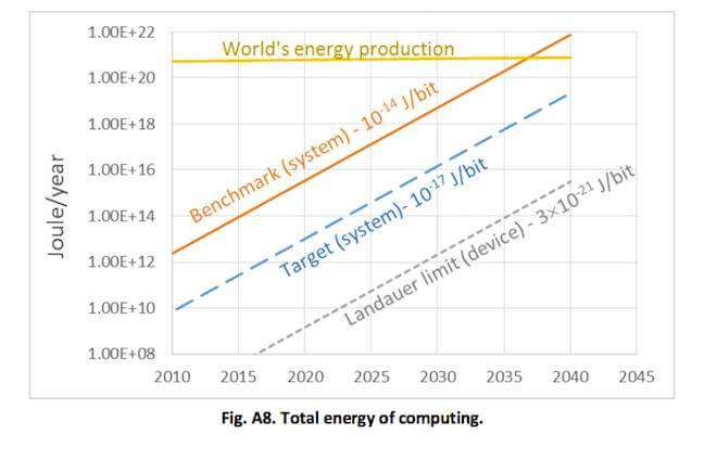 К 2040 году компьютеры будут потреблять больше электричества, чем человечество способно произвести