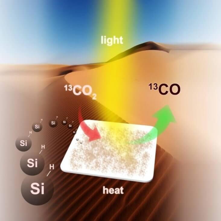 Преобразование CO2 в топливо с использованием кремния