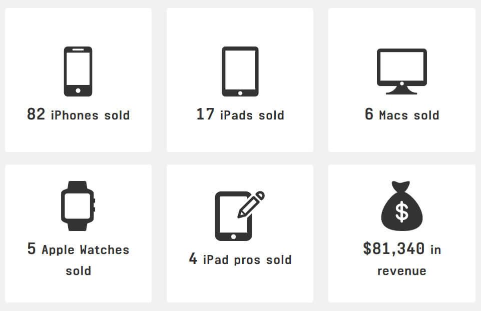 Сколько денег корпорация Apple зарабатывает каждую секунду времени?
