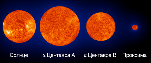 Обнаружена планета очень похожая на Землю