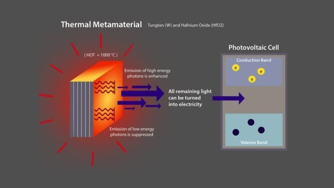 Термический метаматериал