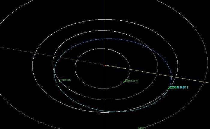 Астероид мог пролететь около Земли