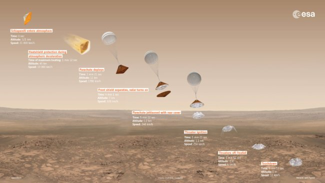 Посадочный иорбитальный аппараты «ЭкзоМарса» разделились наподлете кКрасной планете