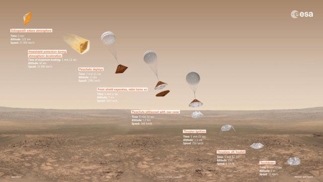 Марсианские хроники: модуль Schiaparelli благополучно начал посадку