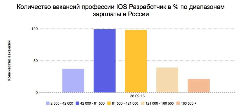 Разработка iOS