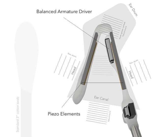 Уникальные беспроводные наушники, работающие 18 часов без подзарядки