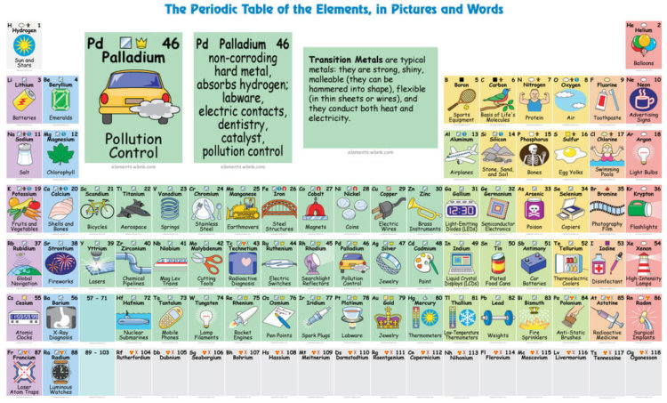 Интерактивная таблица химических элементов поясняет, для чего нужен каждый из них