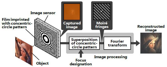 Hitachi разрабатывает уникальный фотоаппарат без использования линз