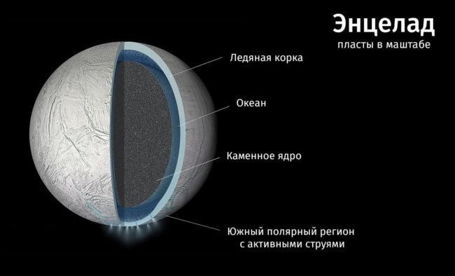 Наша следующая миссия по поиску внеземной жизни может быть связана с Сатурном (3 фото)