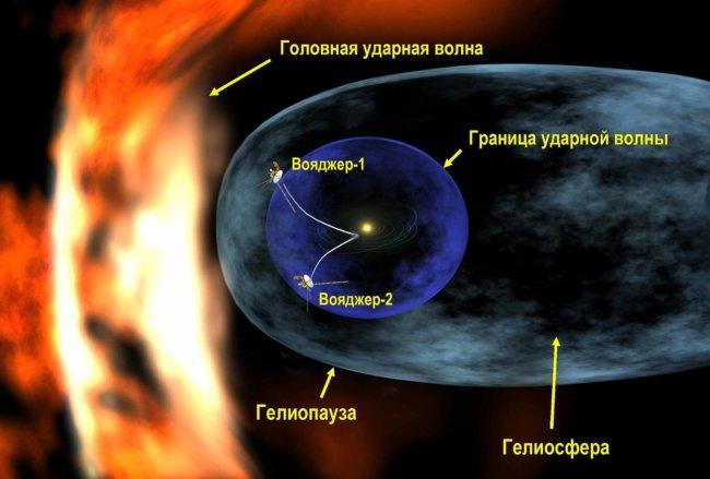 Космические зонды «Вояджеры» продолжают совершать удивительные открытия