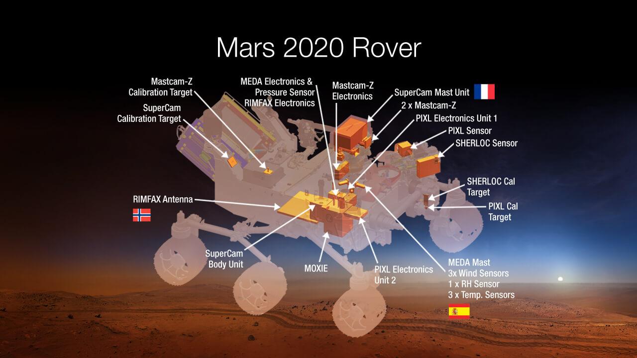 Ближайшие планы человечества относительно Марса (5 фото + 3 видео)