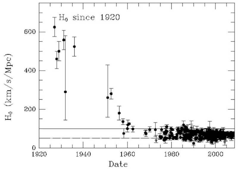 Мы все еще не знаем, насколько быстро расширяется Вселенная (5 фото)