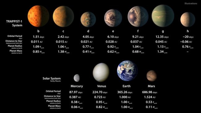 https://hi-news.ru/wp-content/uploads/2017/02/exoplanetsnew4-650x366.jpg