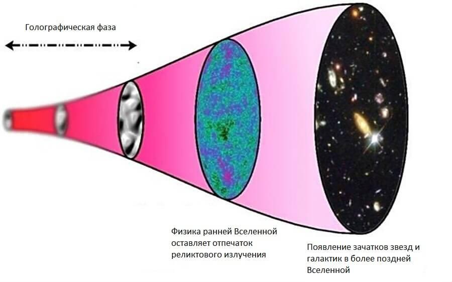 Вселенная— это все только внушительная голограмма,— английские ученые