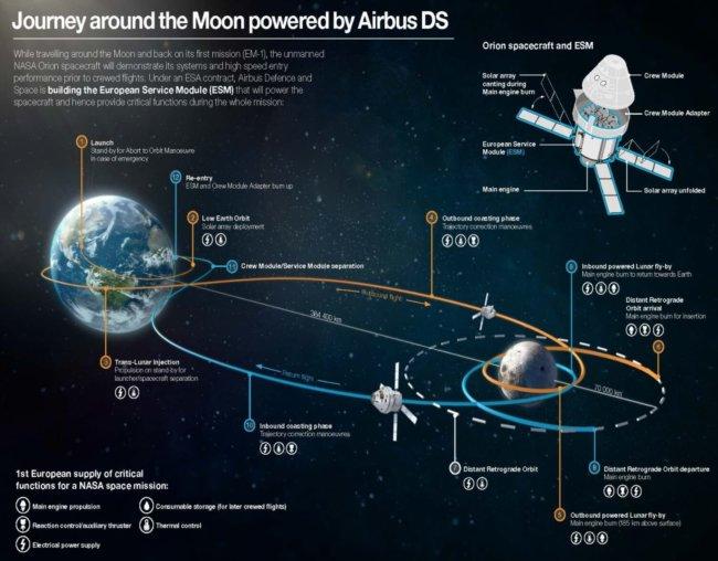 Первый полет нового космического аппарата NASA может быть пилотируемым и вокруг Луны (3 фото)