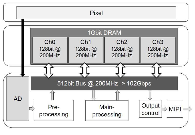Трехслойная структура CMOS-датчика