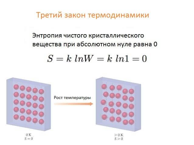 Ученые математически доказали недостижимость абсолютного нуля температуры (2 фото)