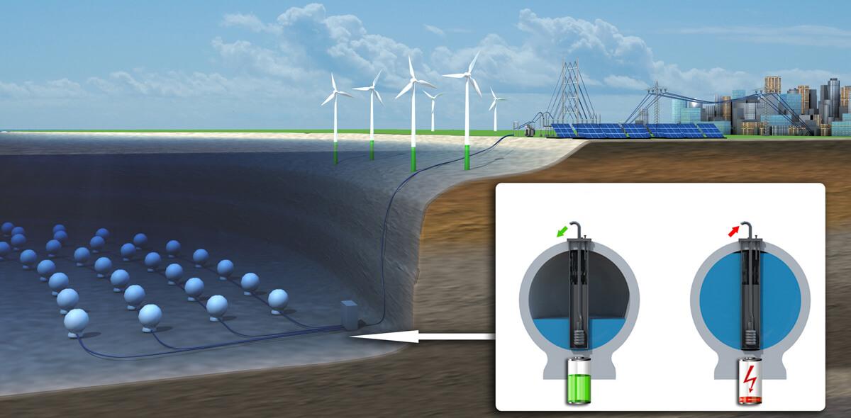 В Германии успешно завершились испытания подводной системы аккумулирования энергии (3 фото)