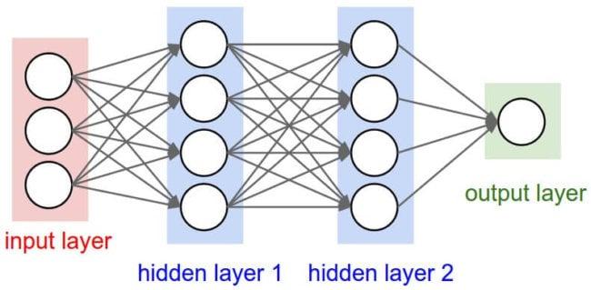 Нейронные сети - как они появились?