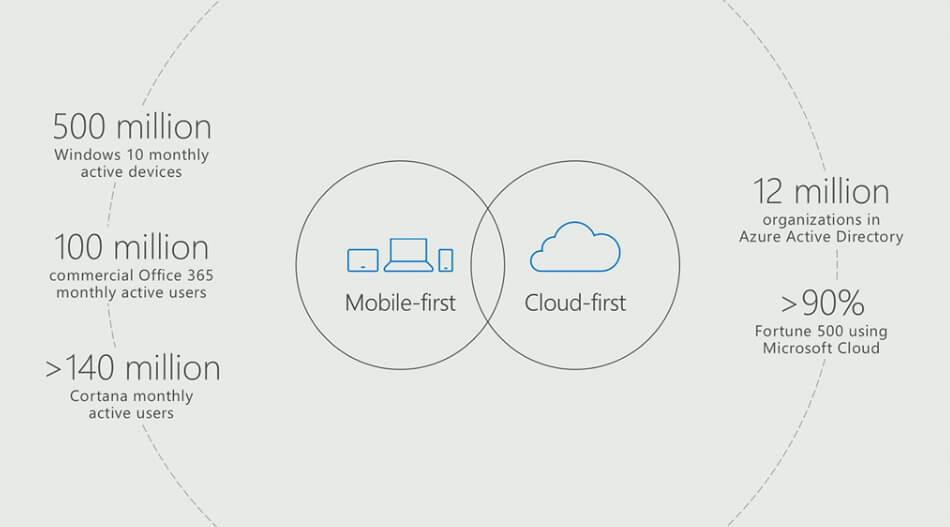 04 - Итоги конференции Microsoft Build 2017: день первый