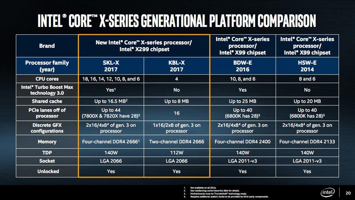 Компания Intel представила новую линейку процессоров Core X