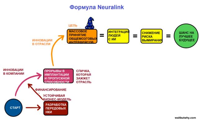 Neuralink formula 5 1 650x396 - Neuralink Илона Маска. Часть седьмая: великое слияние