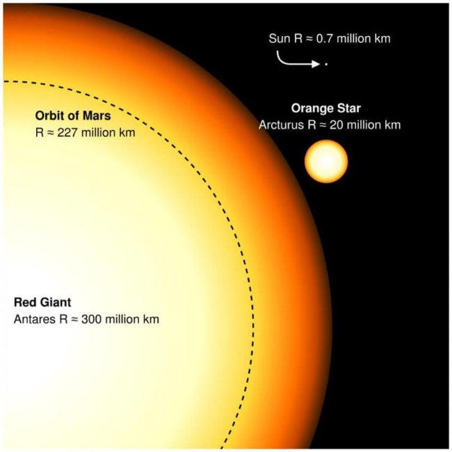 0 39GDyxXpH5  4NaM  650x650 - Почему звезды разных размеров? Ответ не так прост, как кажется