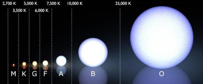 0 zvqRcB41BID5hlDW  650x271 - Почему звезды разных размеров? Ответ не так прост, как кажется
