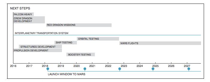29959 - Илон Маск обнародовал план освоения Марса