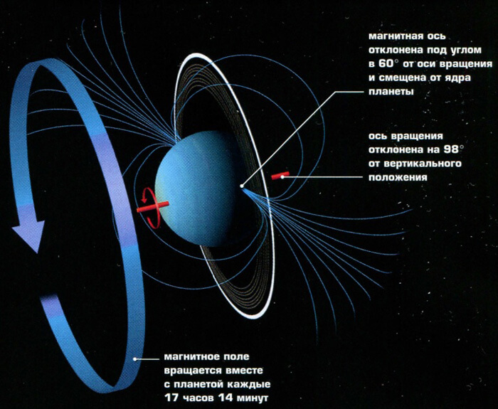 [Image: uranus2.jpg]