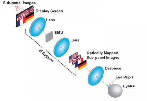 Новый тип дисплея поможет избежать усталости глаз при использовании очков виртуальной реальности (2 фото)