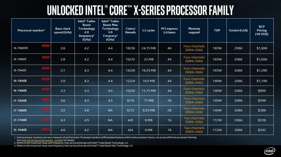 Core X презентовала Intel