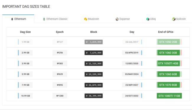 Ethereum: Когда моя видеокарта перестанет его майнить?
