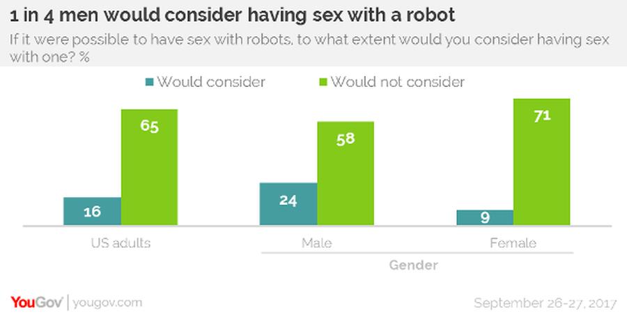 Четверть американских мужчин готовы к сексу с роботом