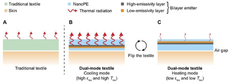 Двусторонний нанопористый полиэтилен с углеродным слоем
